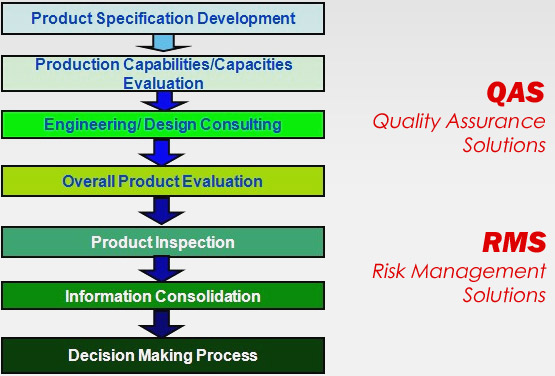 Quality Assurance Solutions & Risk Management Solutions